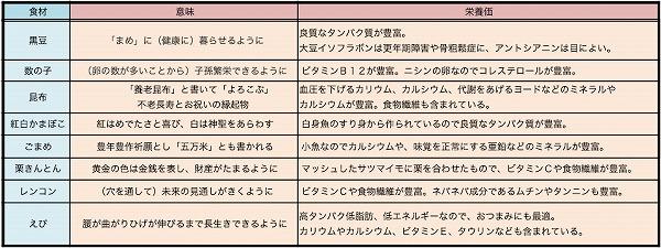 キレイのこと★おせち料理3